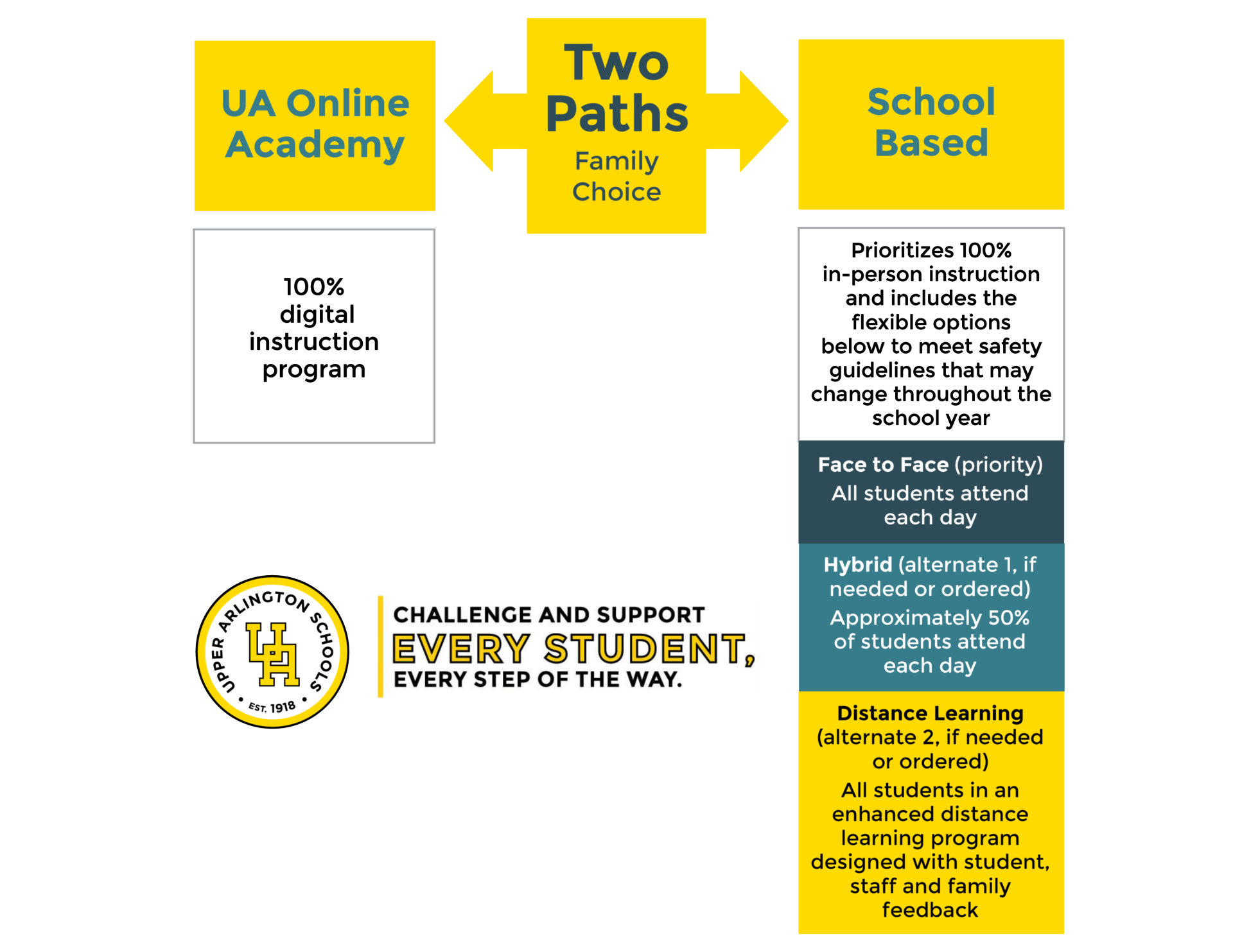 Two paths for 2020-2021 - UA online academy and School-based instruction options